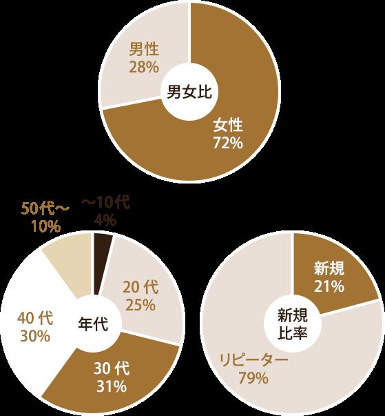 【グラフ】男女比は女性 72%:男性 28%、年代は~10代 4%、20代 25%、30代 31%、40代 30%、50代~ 10%、新規比率は新規 21%:リピーター 79%